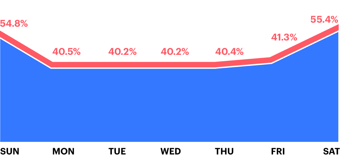 What day of the week is your proposal likely to close?