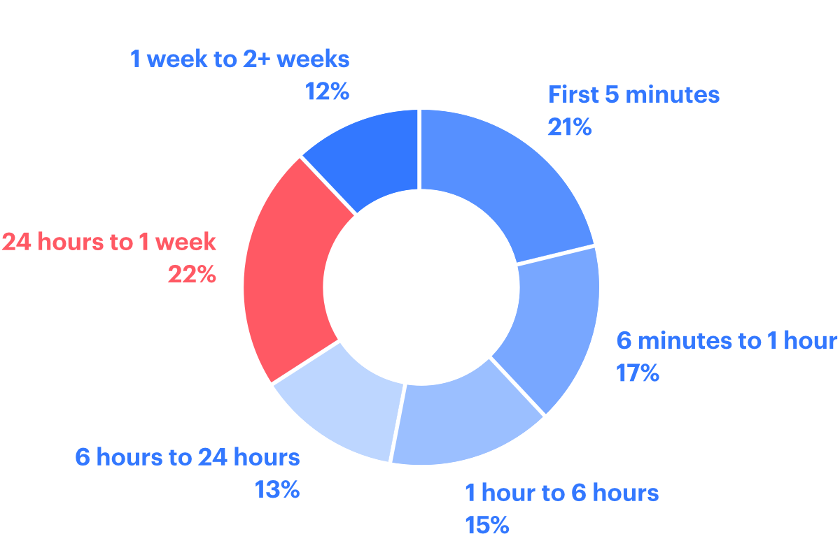 What is the average time to close?