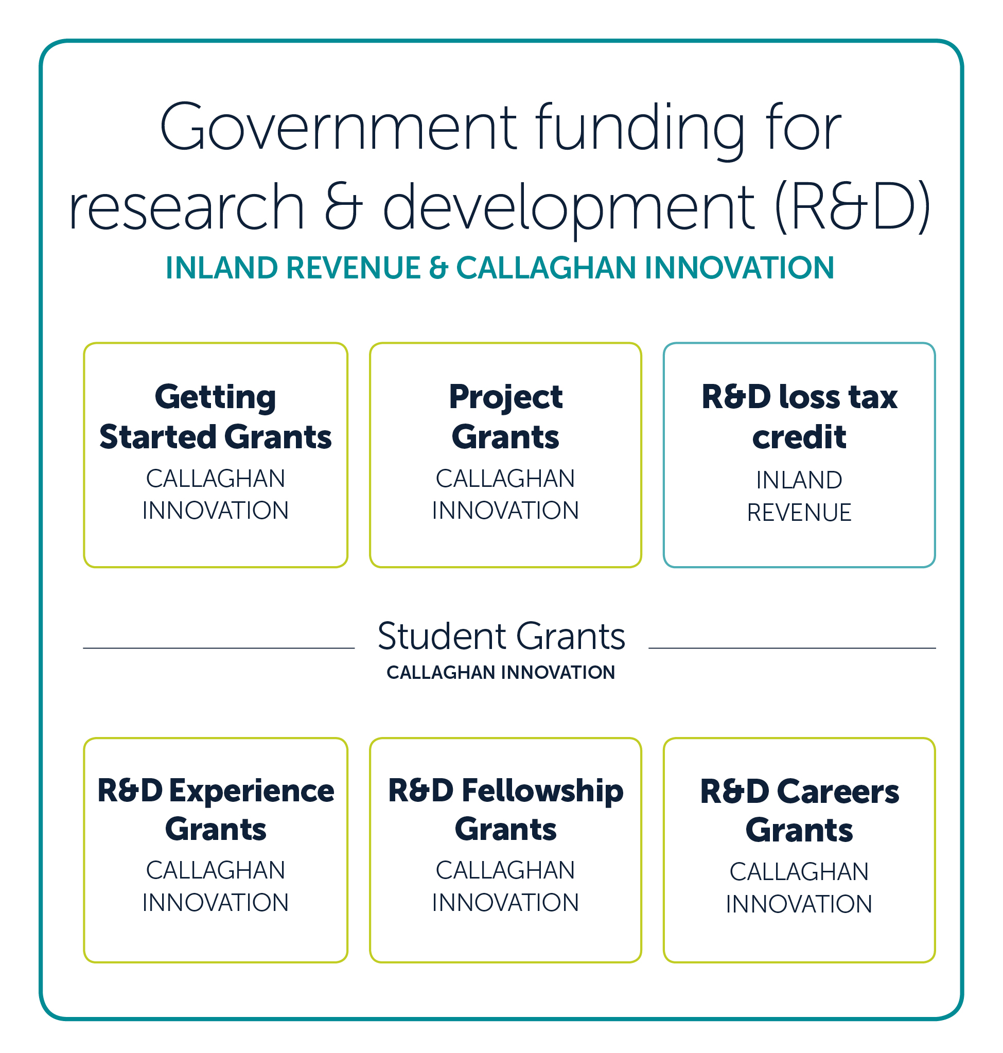 Government funding for research & development (R&D)