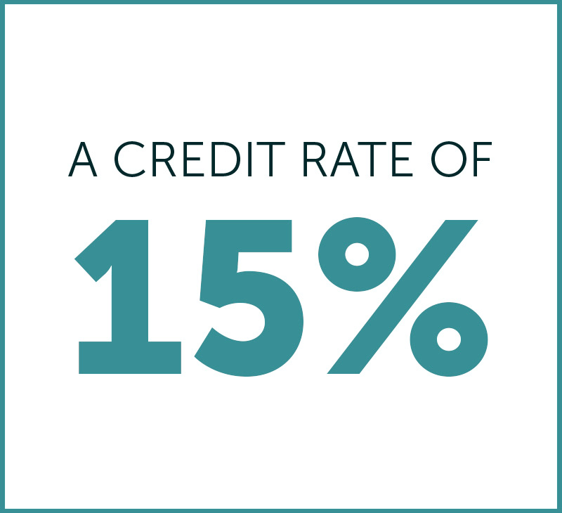 a credit rate of 15%