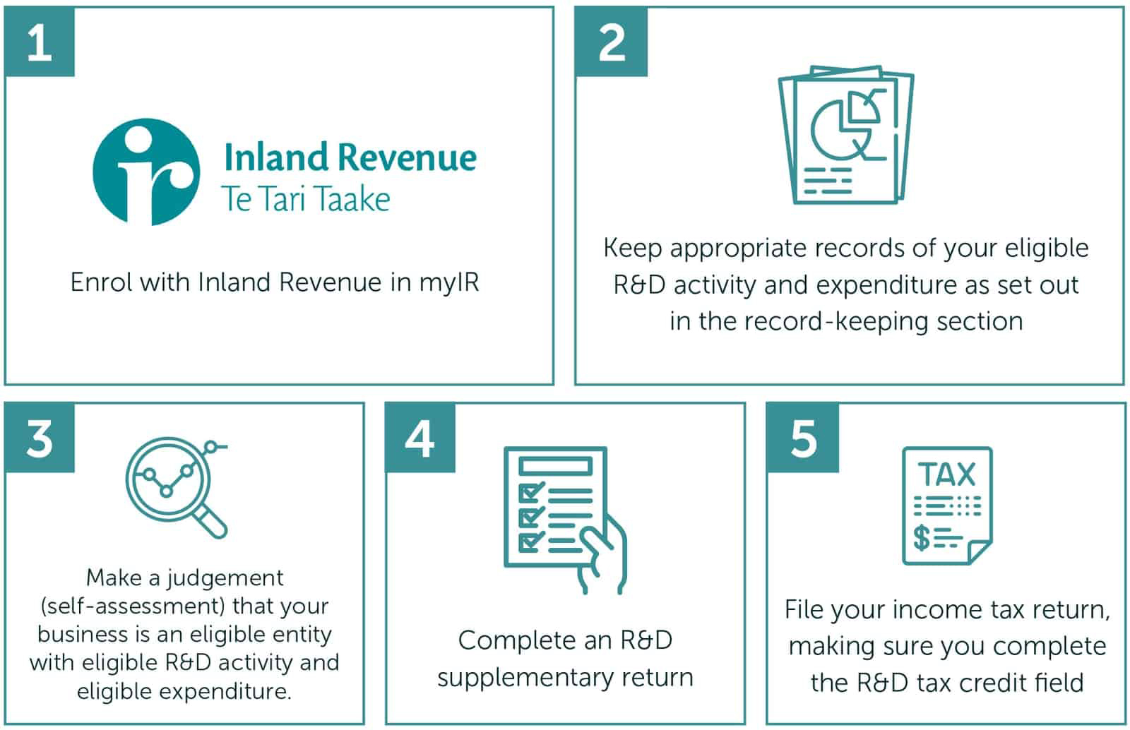 1. enrol with Inland Revenue on myIR. 2.keep appropriate records of your eligible R&D activity and expenditure as set out in the record keeping section. 3.make a judgement (self-assessment) that your business is an eligible entity with eligible R&D activity and eligible expenditure . 4.complete an R&D supplementary return. 5.	file your income tax return, making sure you complete the R&D tax credit field.
