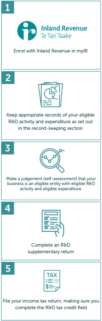 1. enrol with Inland Revenue on myIR. 2.keep appropriate records of your eligible R&D activity and expenditure as set out in the record keeping section. 3.make a judgement (self-assessment) that your business is an eligible entity with eligible R&D activity and eligible expenditure . 4.complete an R&D supplementary return. 5.file your income tax return, making sure you complete the R&D tax credit field.