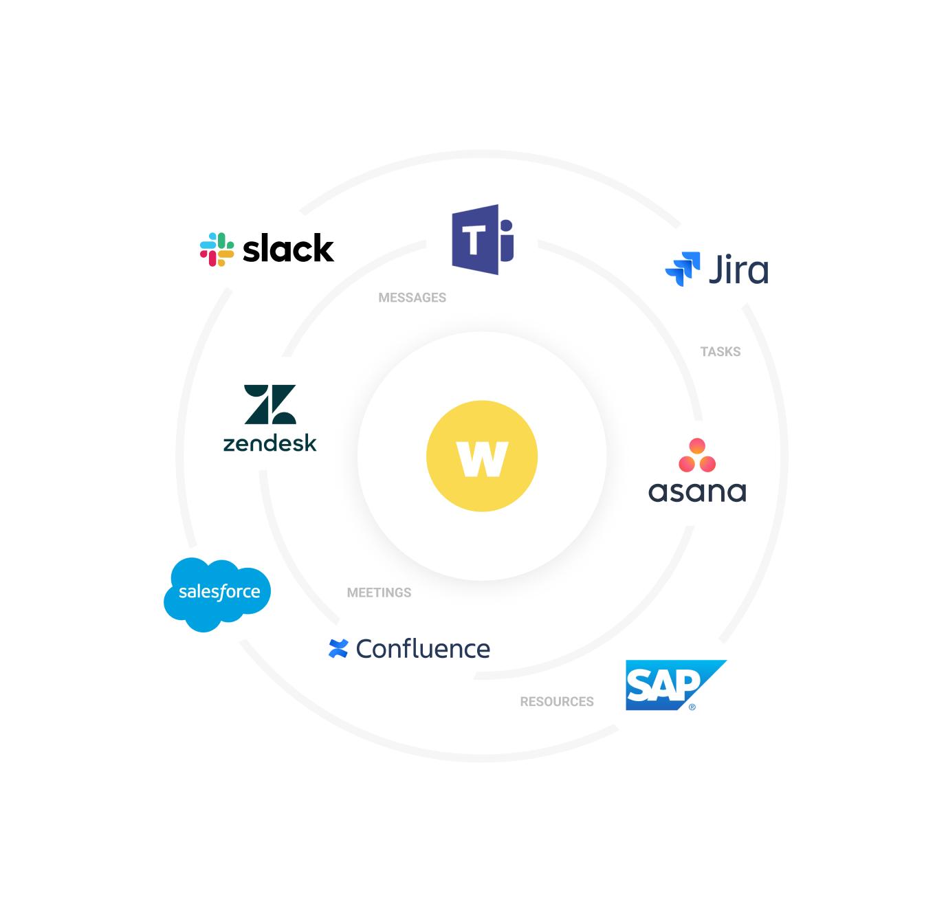 OKR software integrations