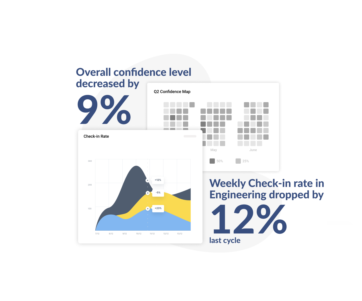 Confidence and Check-ins