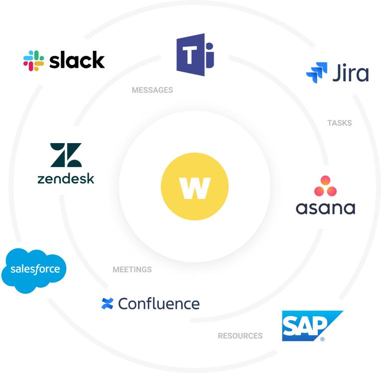 Workpath Integrations