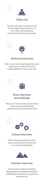 Hiring Prozess Workpath