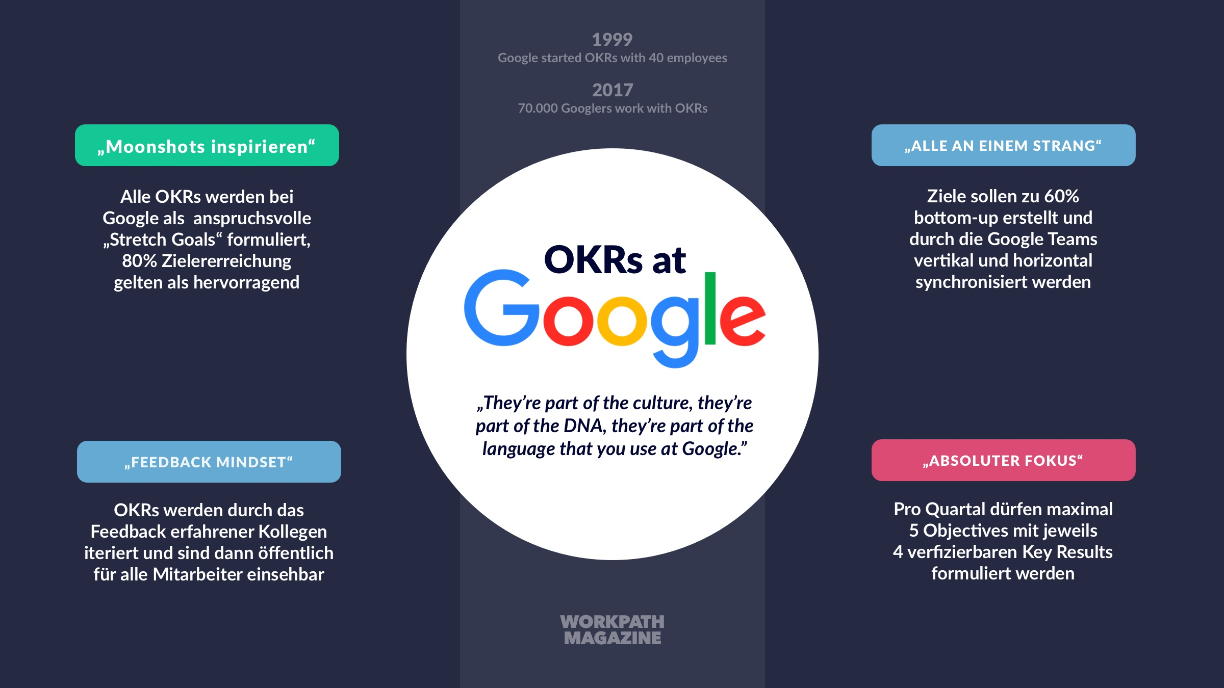 OKRs bei Google Graphik