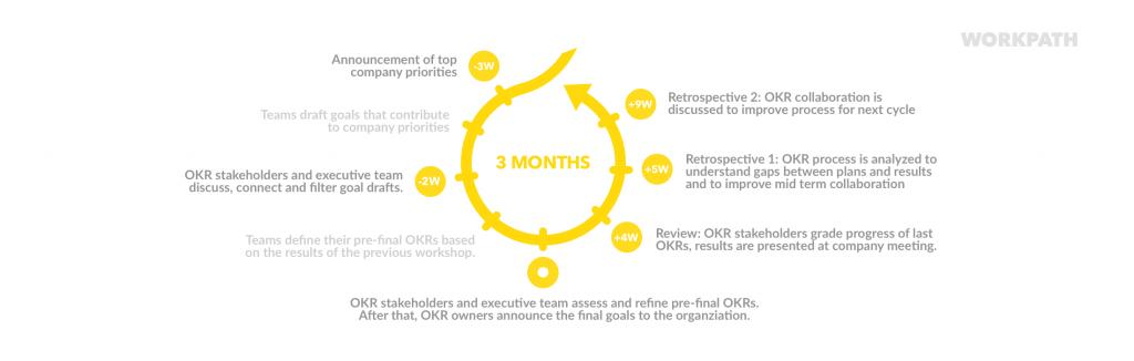 The OKR cycle as used at HolidayCheck