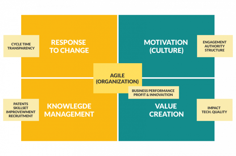 Actions of agile transformation success