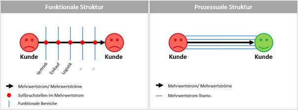 Skizze zu funktionaler vs. prozessualer Unternehmensstruktur