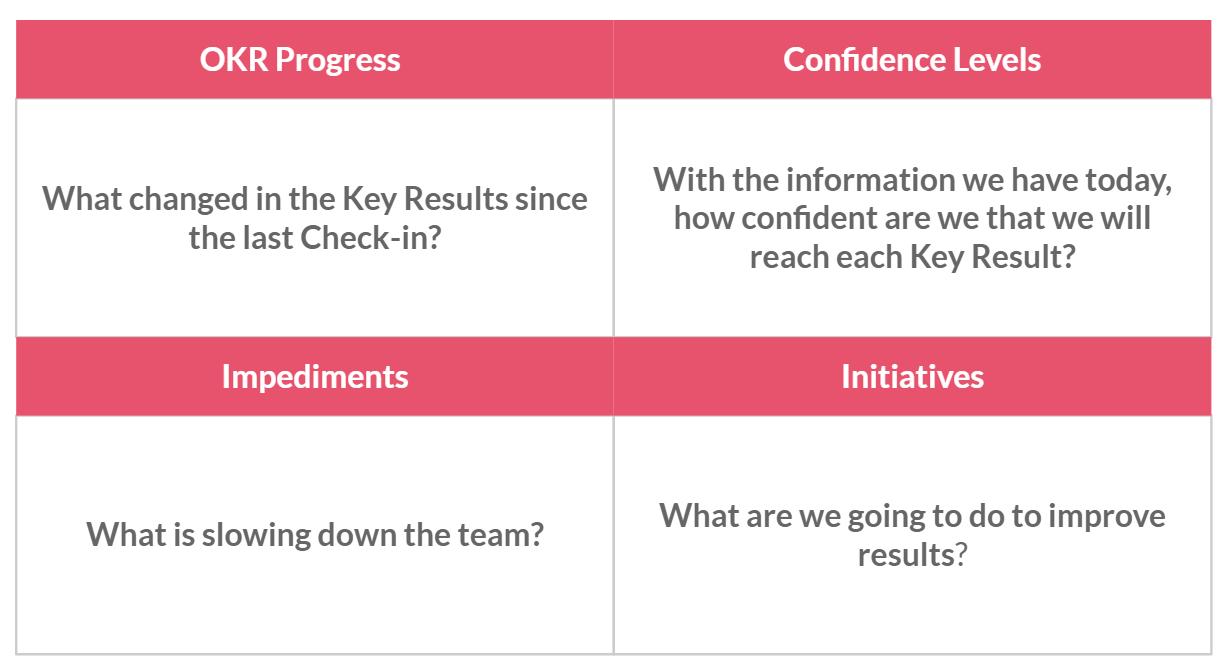 Success Factors or efficient OKR Check-ins