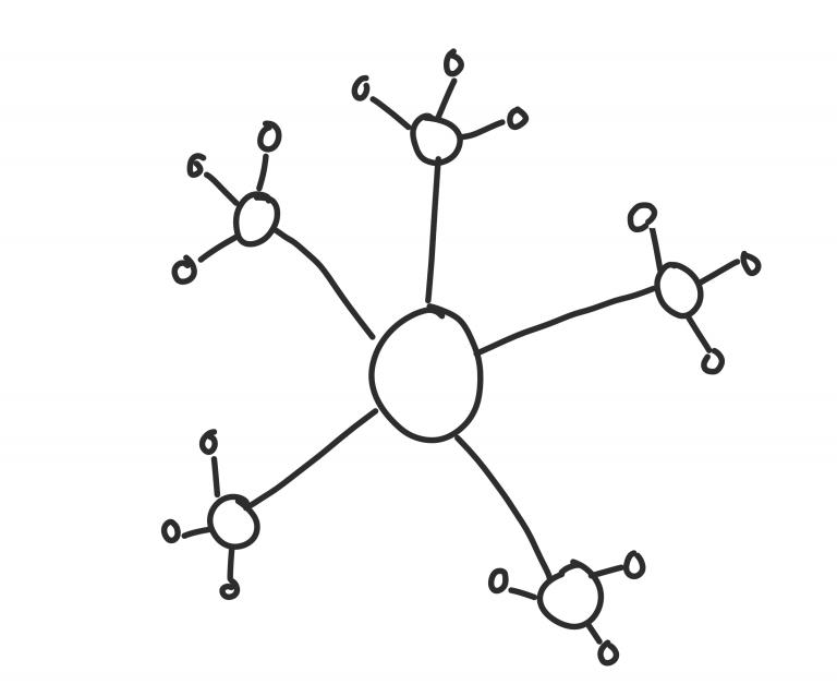 Sterntopologie