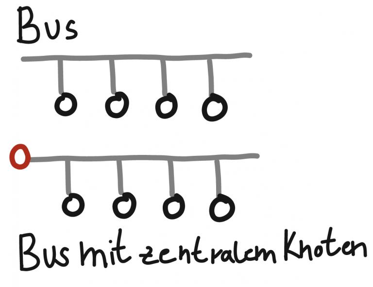Busstruktur