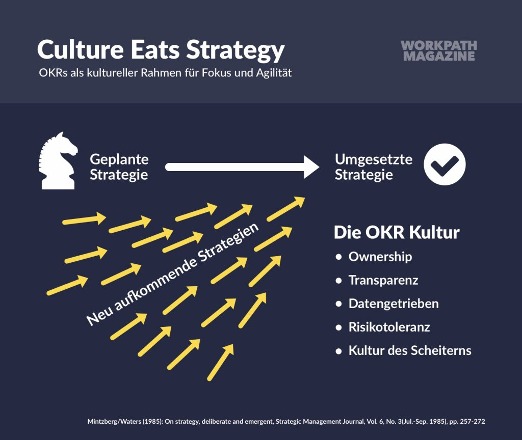 Digitale Unternehmenskultur mit OKR