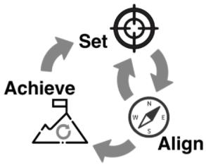 Schritte für erfolgreiche OKR