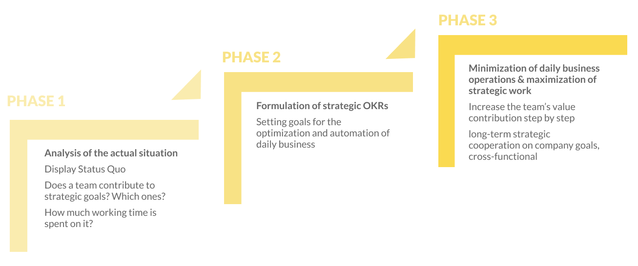 3 Steps for working more strategically