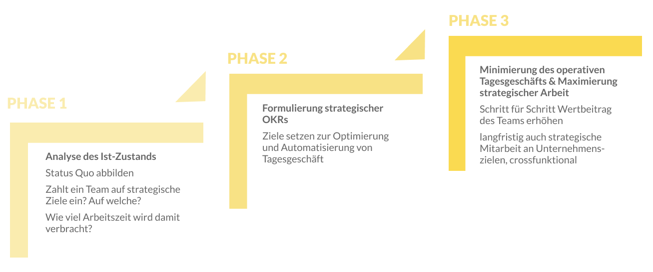 3 Phasen des OKR-Draftings