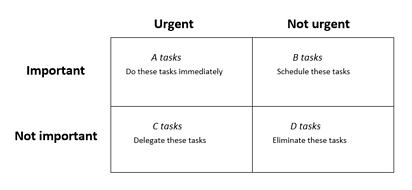 Eisenhower Matrix for prioritizing OKR