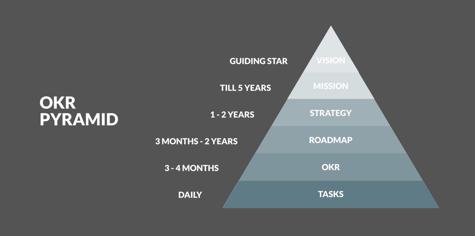 OKR Pyramid