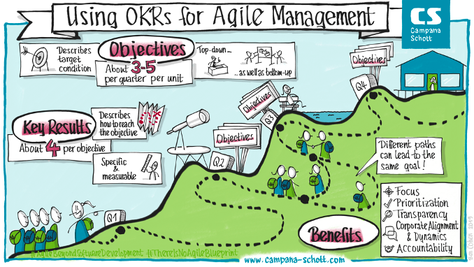 OKR for agile management