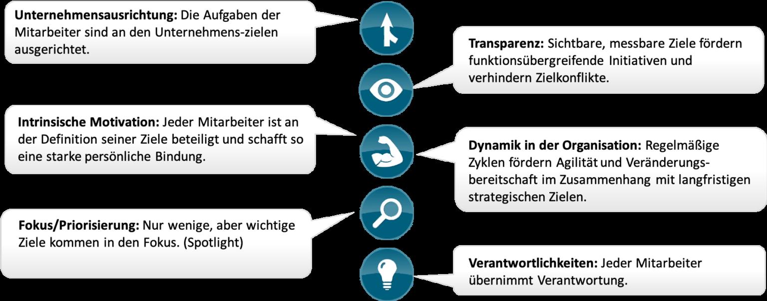 Vorteile von Objectives und Key Results