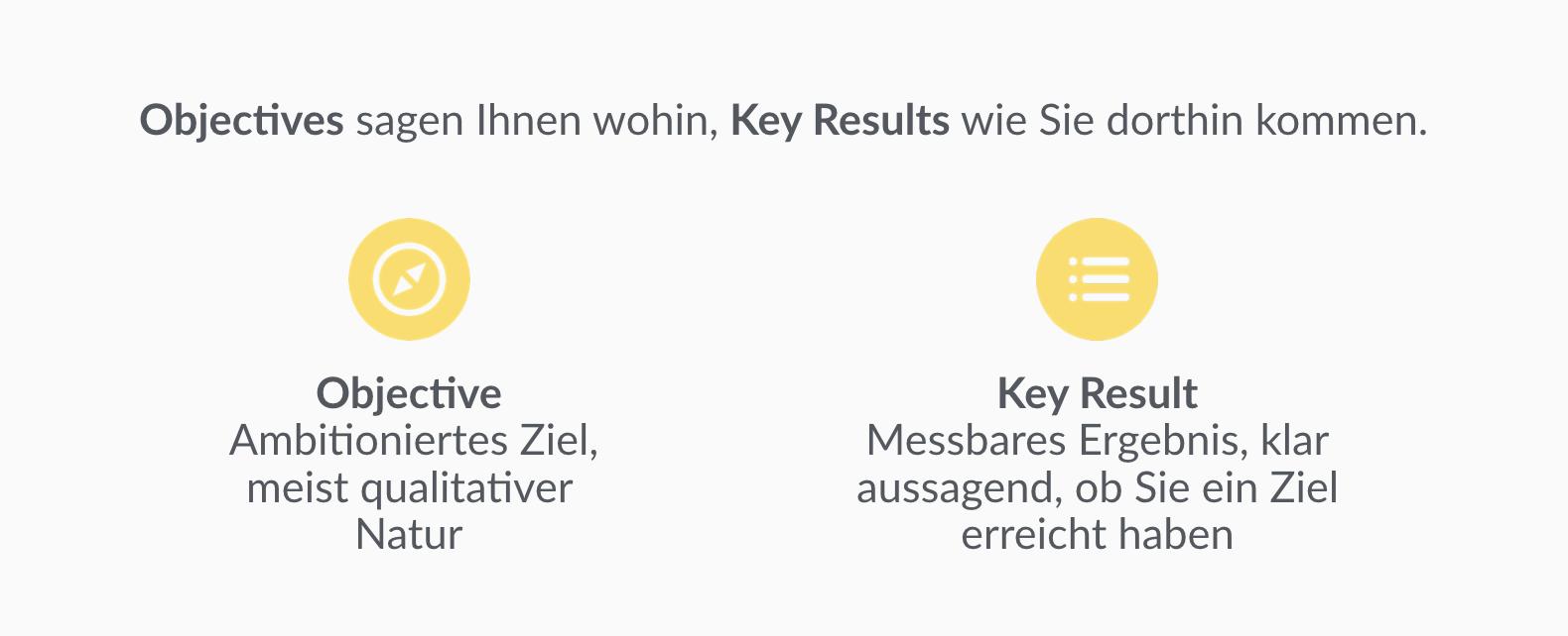 Erklärung von Objectives und Key Results