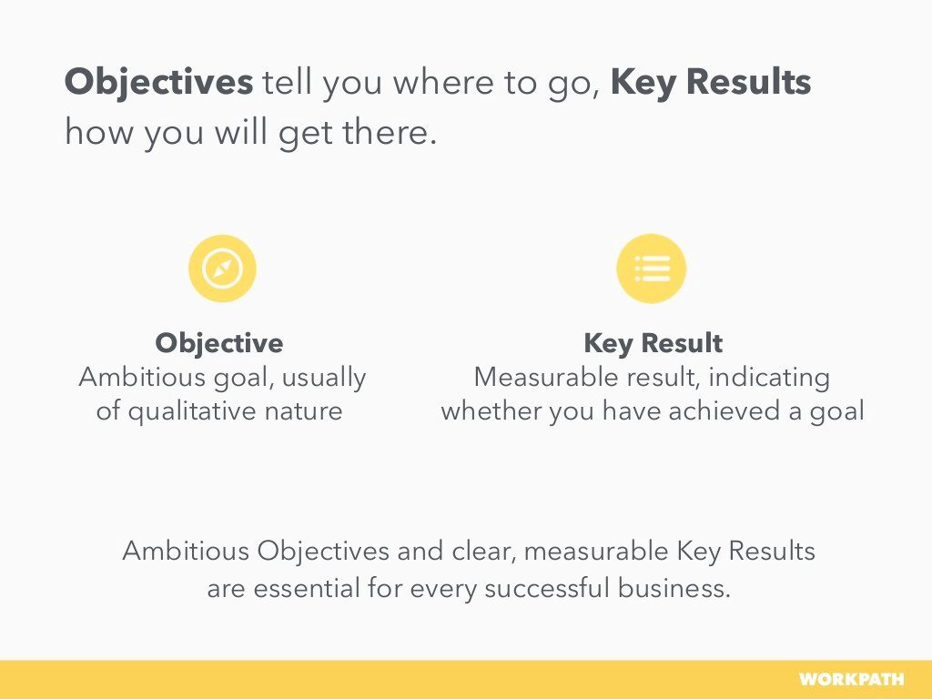 Definition of Objectives and Key Results