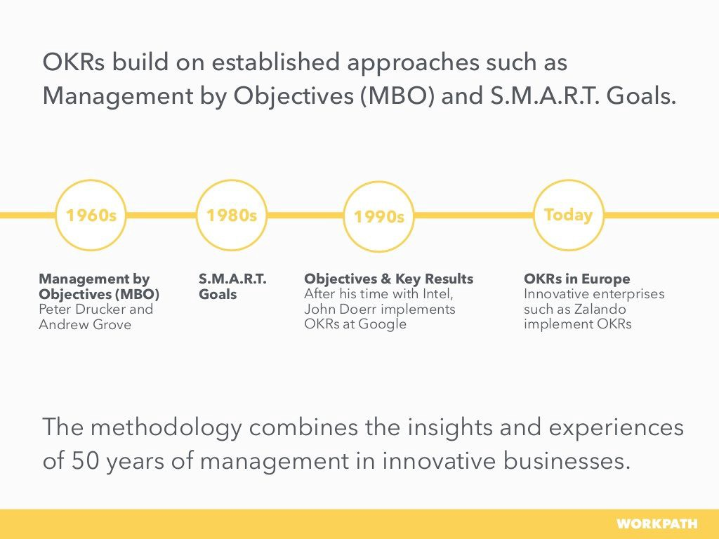 Overview about the history of OKR