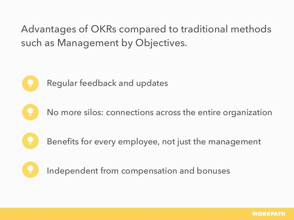 Definition of OKR