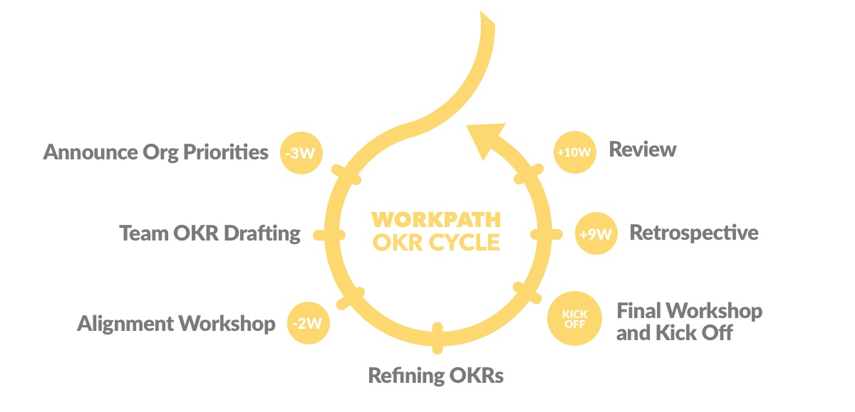The Workpath OKR Cycle
