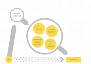 OKR als Ergänzung zum Projektmanagement