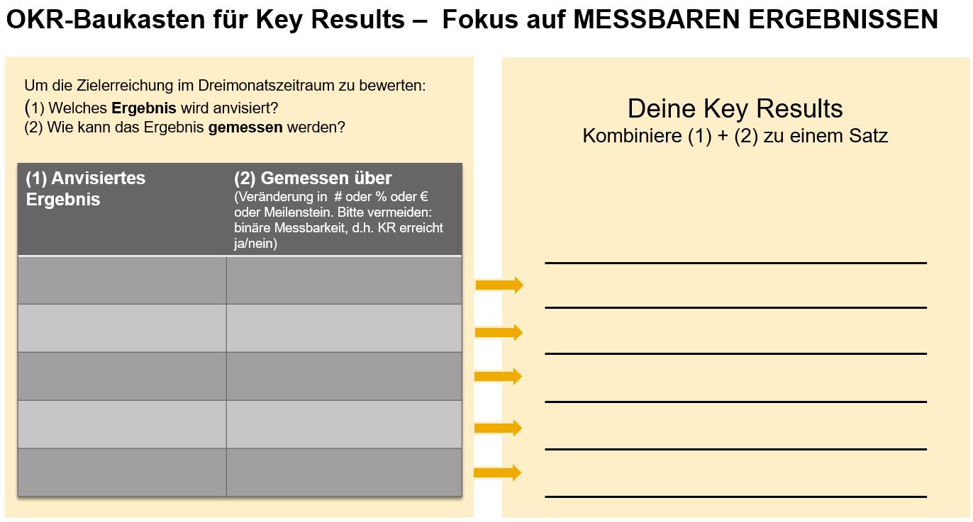 Der Baukasten für Key Results