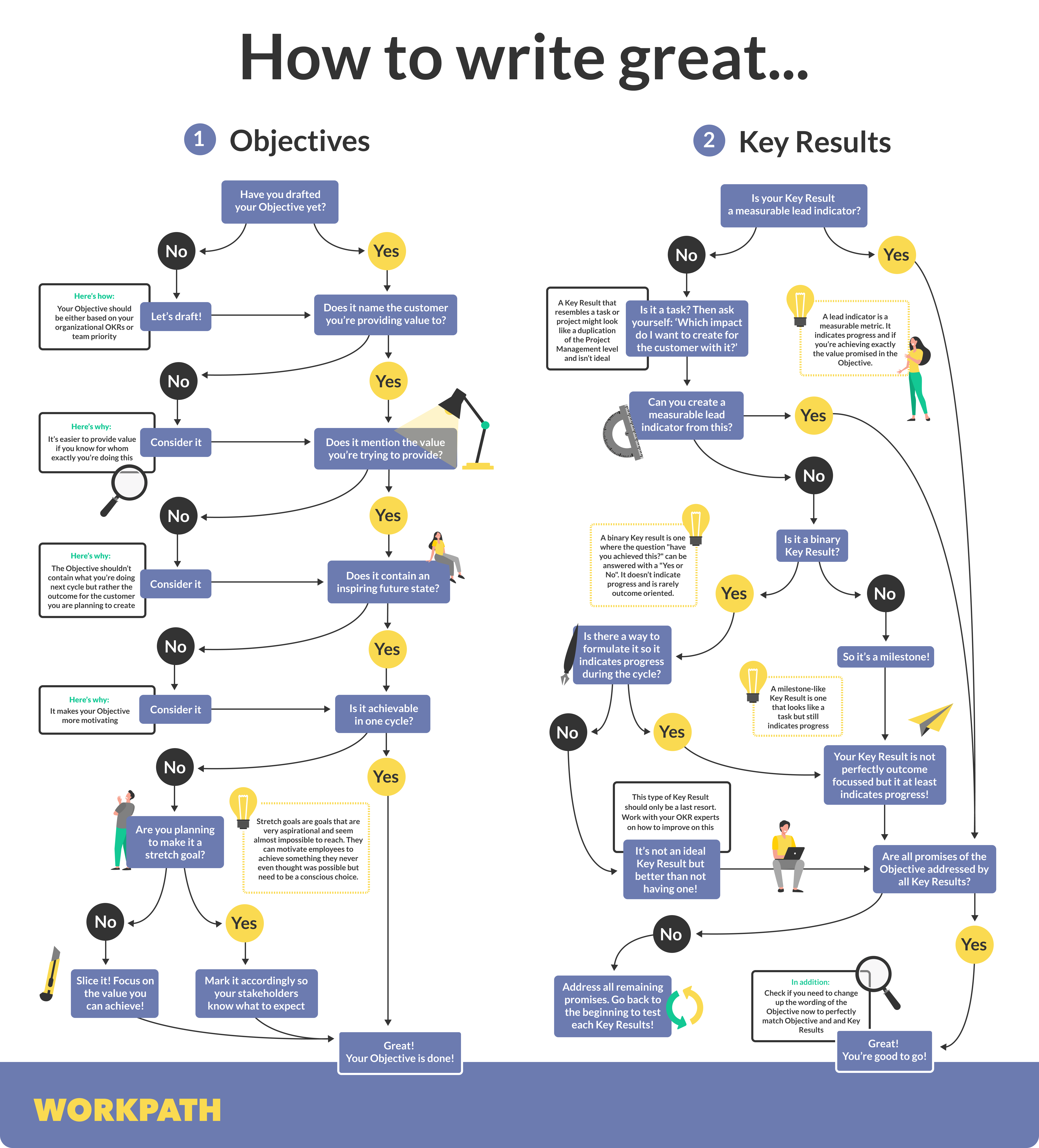 How to write great OKRs