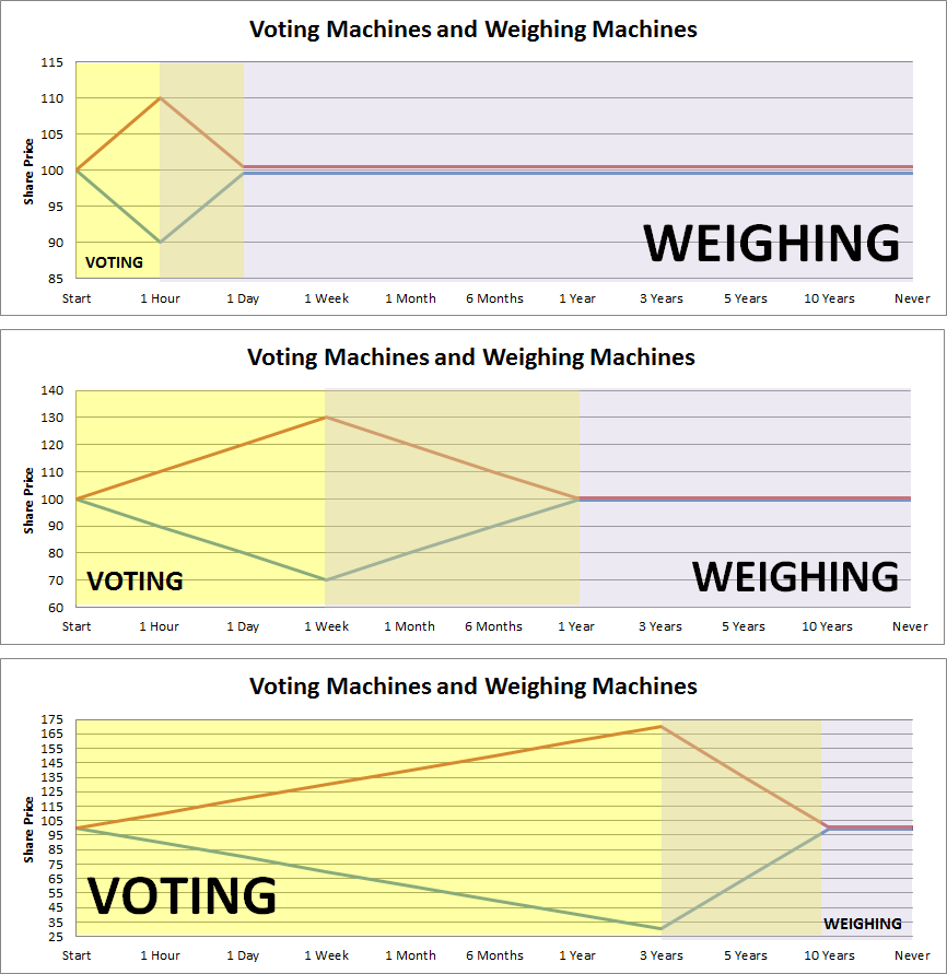 Voting v weighing.png