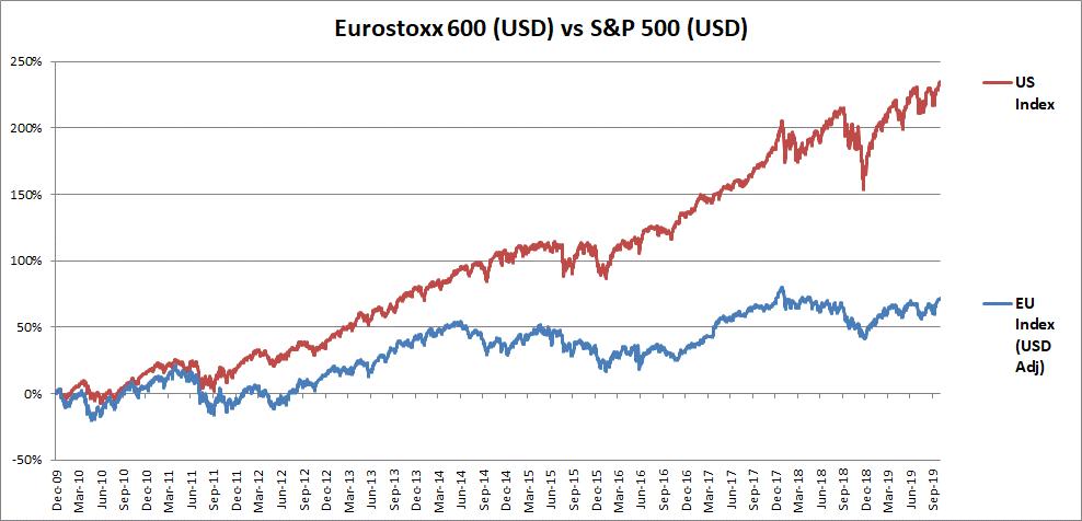 Decoupling borse USA EUropa
