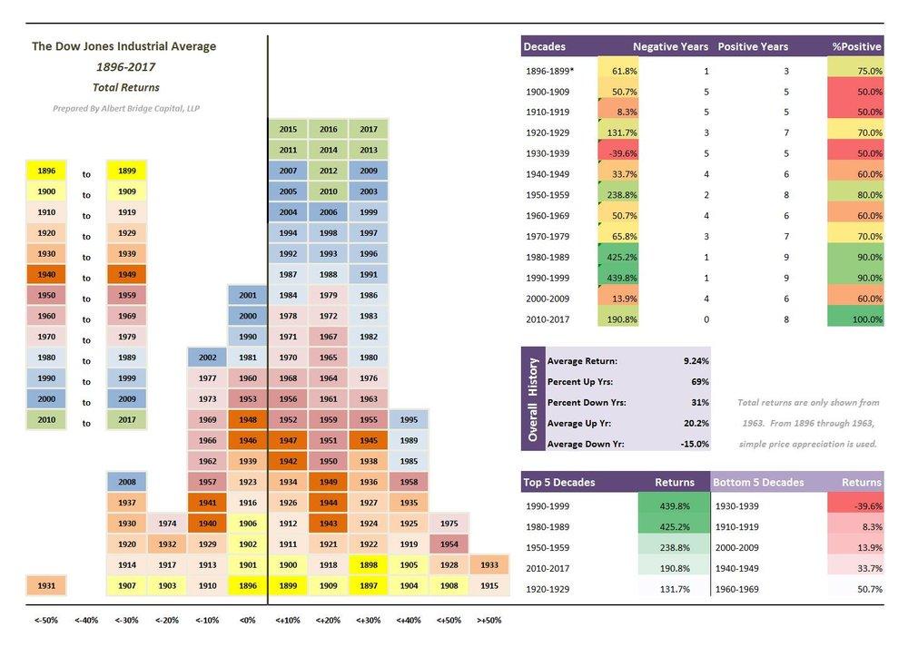 Dow Histogram.jpg