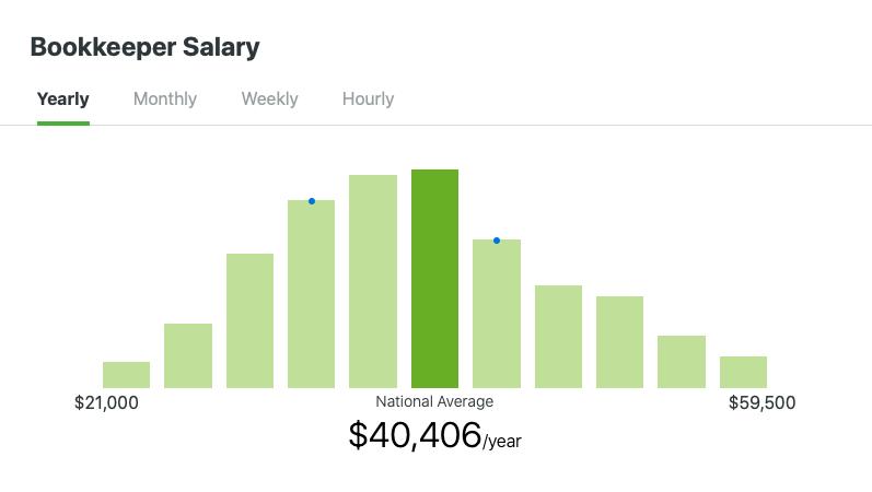Bookkeeper Salary Estimates