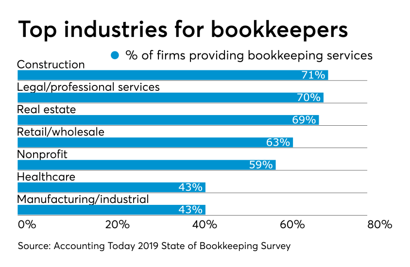 Top Industries for Bookkeepers