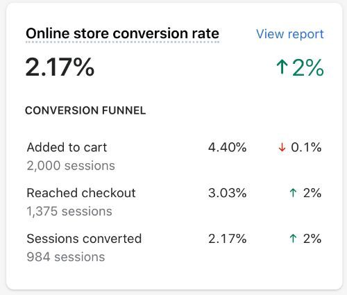 Screenshot of Shopify conversion funnel analytics