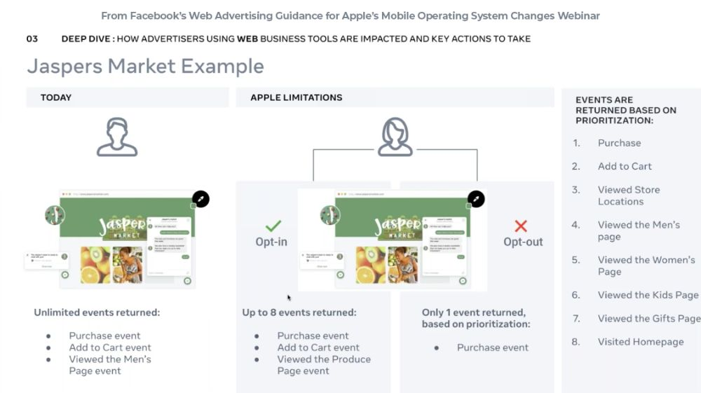 Web Advertising Guidance for Apple's Mobile Operating System Changes Webinar