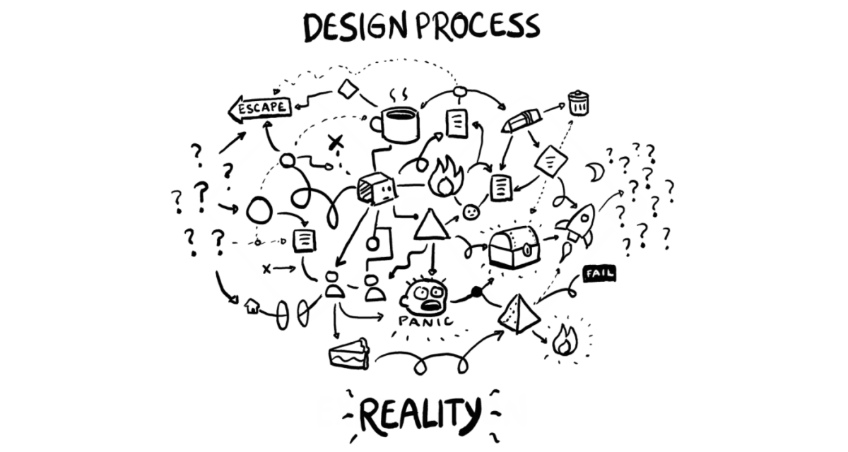 Graphic illustrating the design process as messy and non-linear