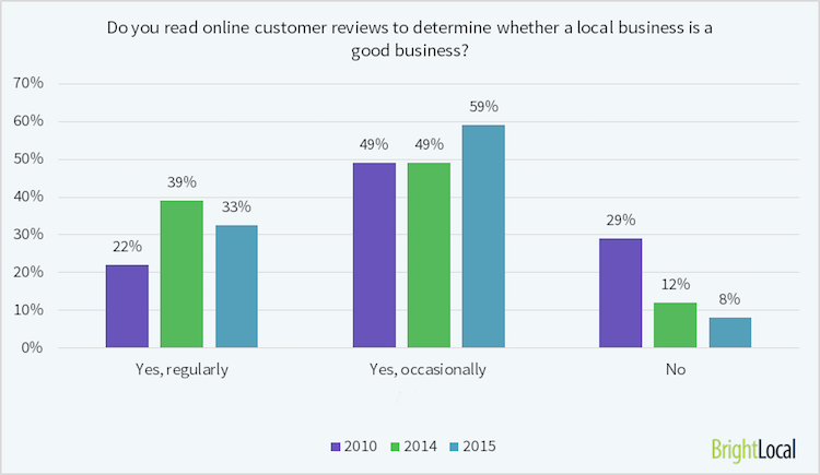 how reviews relate to local SEO