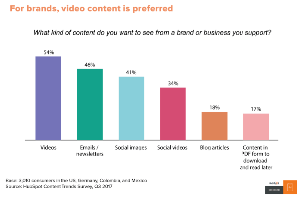 Why you should invest in videos
