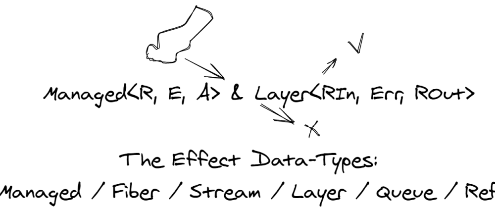 The Effect Data Types: Managed & Layer