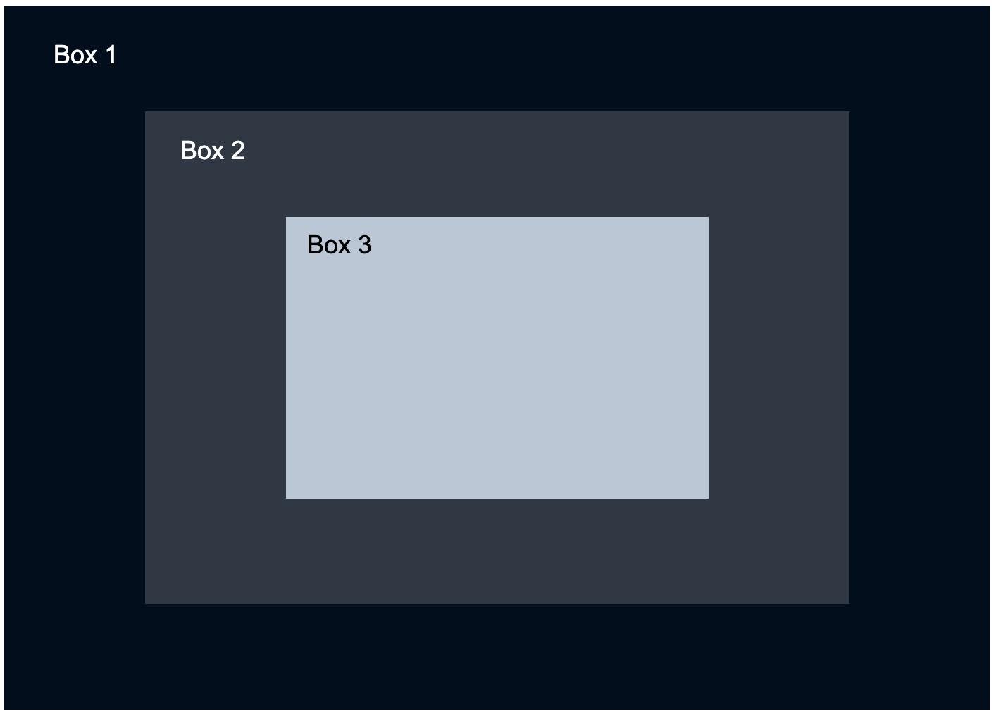 webflow box model