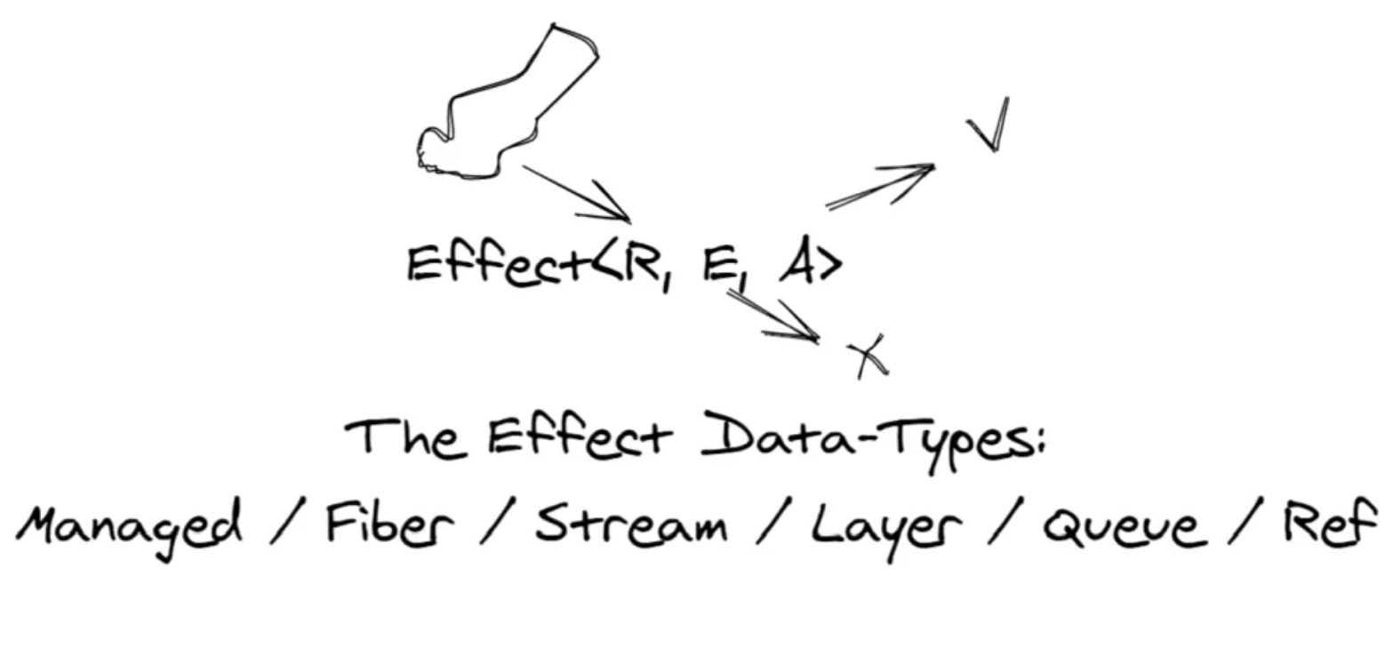 The Effect Data Types: Effect