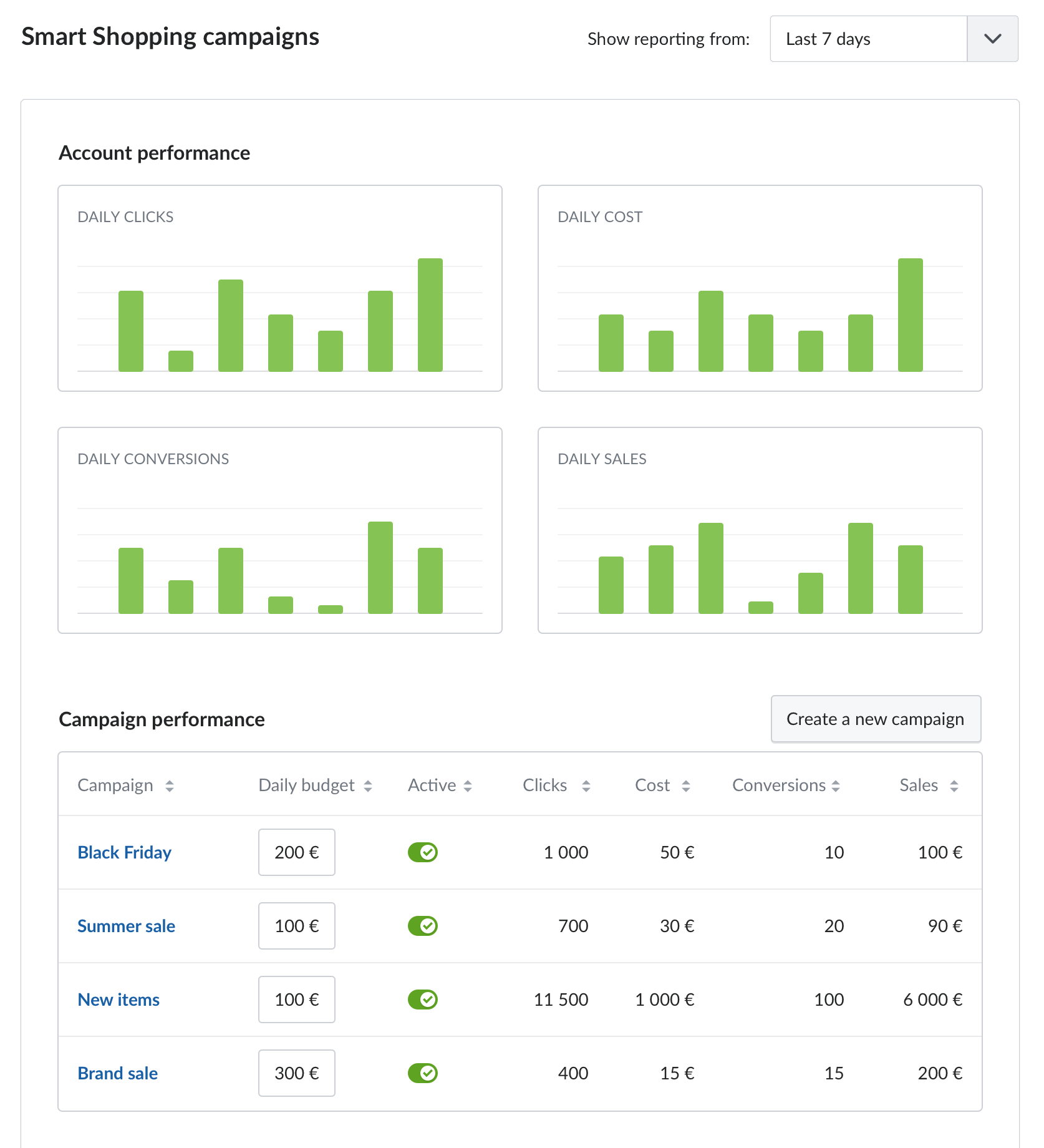Google Shopping – MyCashflow – Raportit