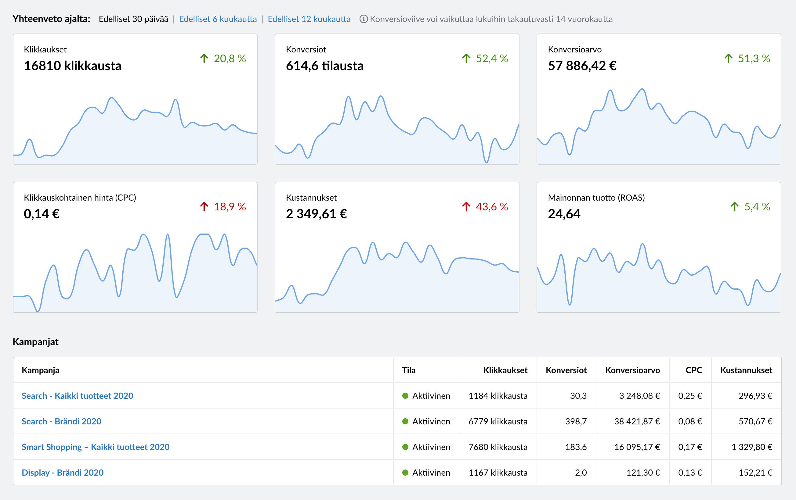 Kuvaruutukaappaus Google Analytics raportoinnista
