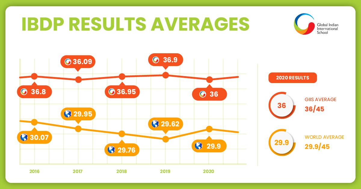 IBDP Statistics World Average vs GIIS
