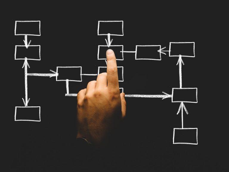 Beste kanaalstrategie voor je klantenservice